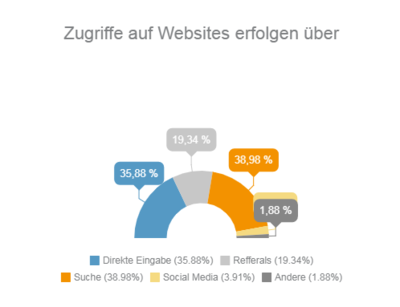 Vergrößerung Infografik Traffic Sources 2016 global: Direkt 35,88 %, Referrals 19,34 % Suche 38,98 %, Social Media 3,91 %